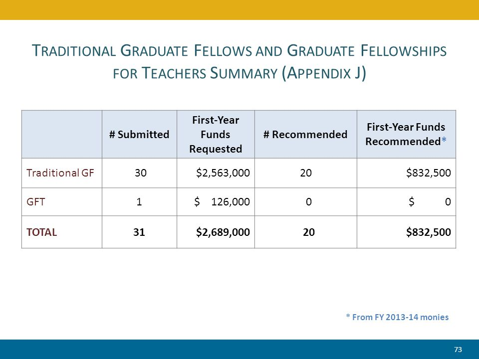 T RADITIONAL G RADUATE F ELLOWS AND G RADUATE F ELLOWSHIPS FOR T EACHERS S UMMARY (A PPENDIX J) # Submitted First-Year Funds Requested # Recommended F