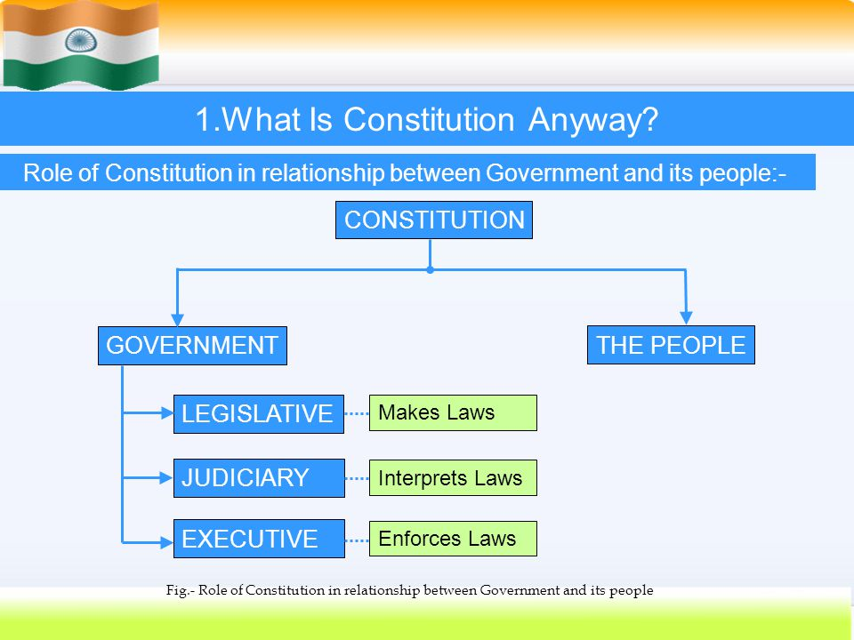 7 1.What Is Constitution Anyway? GOVERNMENT EXECUTIVE JUDICIARY LEGISLATIVE CONSTITUTION THE PEOPLE Makes Laws Interprets Laws Enforces Laws Fig.- Rol