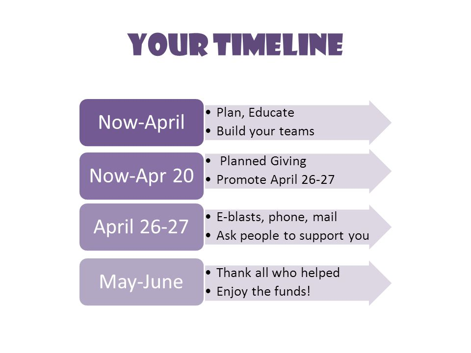Plan, Educate Build your teams Now-April Planned Giving Promote April 26-27 Now-Apr 20 E-blasts, phone, mail Ask people to support you April 26-27 Thank all who helped Enjoy the funds.