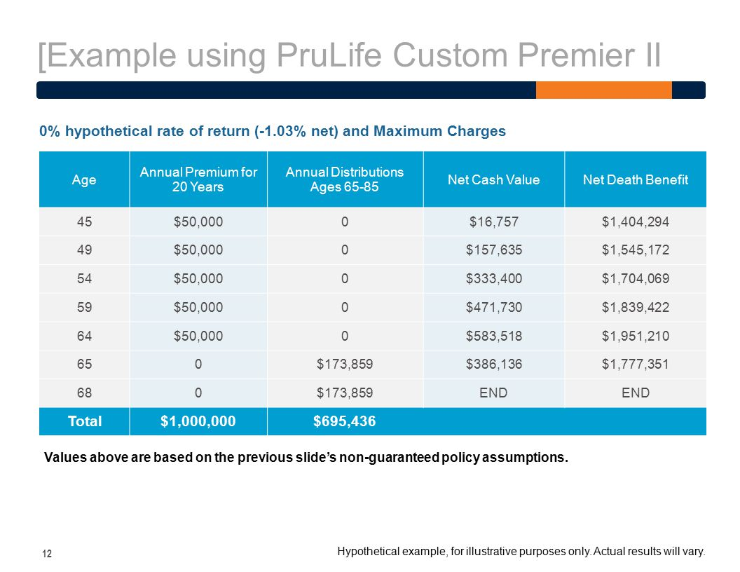[Example using PruLife Custom Premier II 12 Age Annual Premium for 20 Years Annual Distributions Ages 65-85 Net Cash ValueNet Death Benefit 45$50,0000