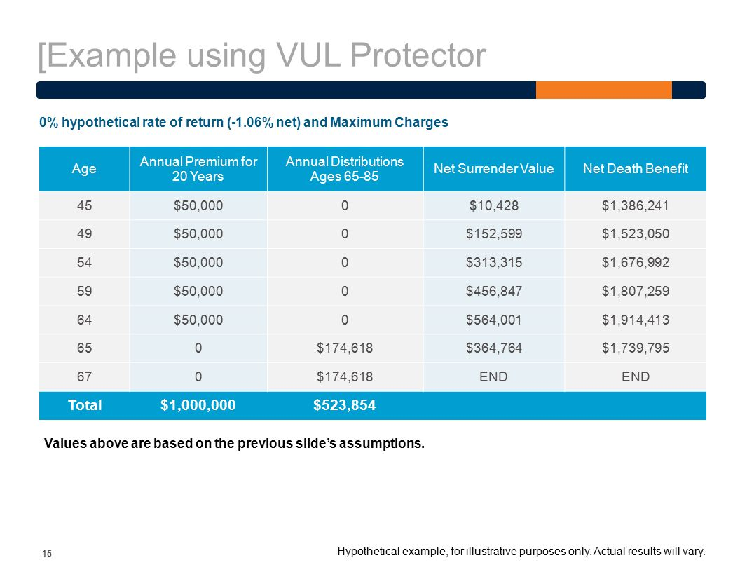 [Example using VUL Protector 15 Age Annual Premium for 20 Years Annual Distributions Ages 65-85 Net Surrender ValueNet Death Benefit 45$50,0000$10,428