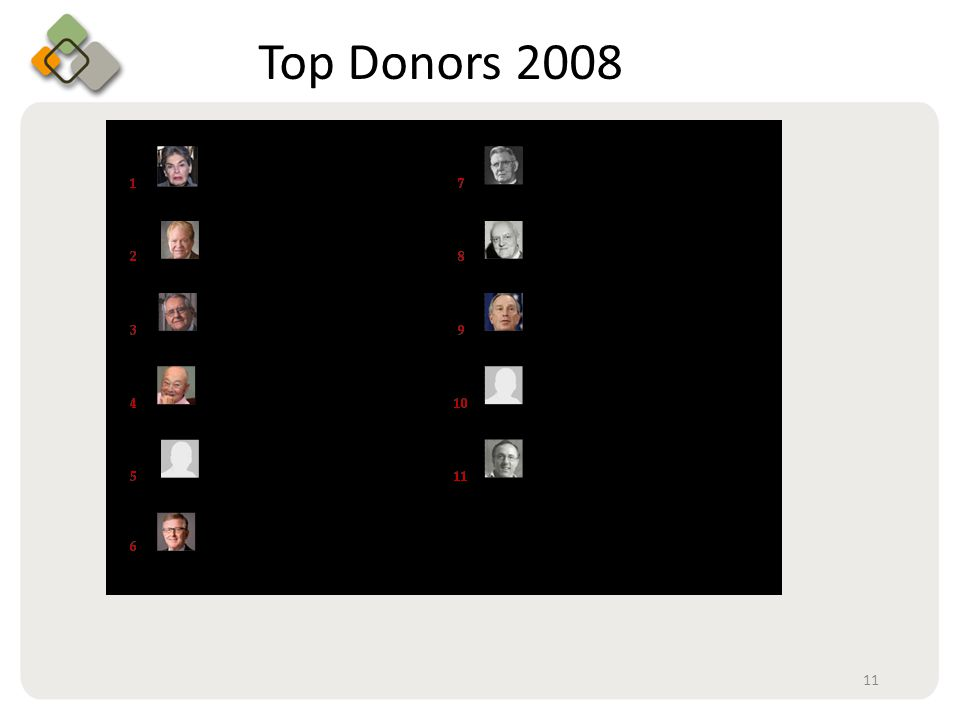 Bullet information here Top Donors 2008 11