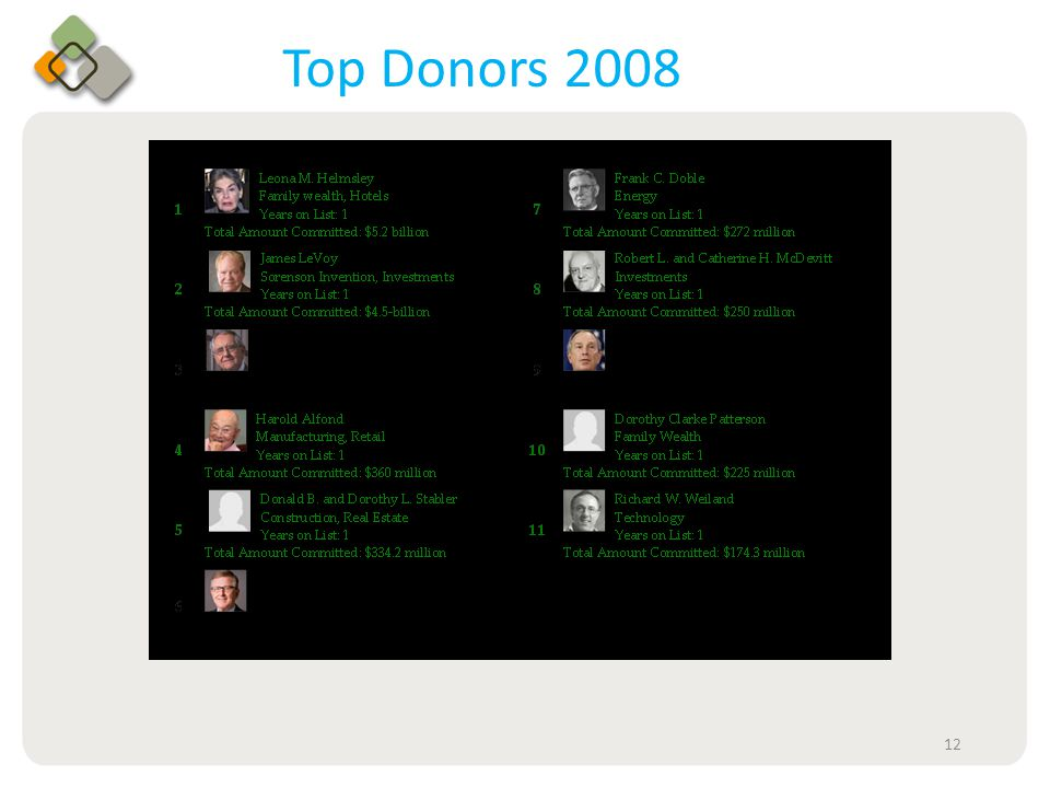 Bullet information here Top Donors 2008 12