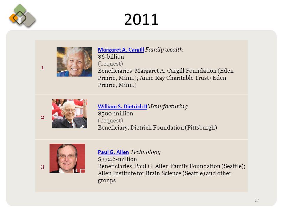 Bullet information here 2011 1 Margaret A. CargillMargaret A. Cargill Family wealth $6-billion (bequest) Beneficiaries: Margaret A. Cargill Foundation