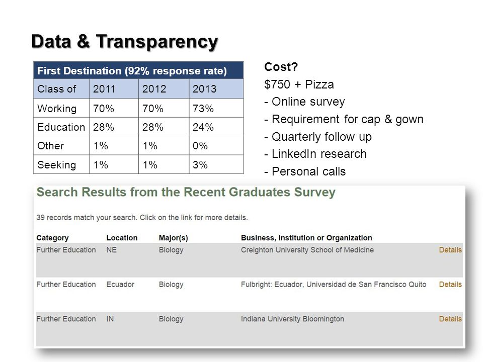 Data & Transparency First Destination (92% response rate) Class of201120122013 Working70% 73% Education28% 24% Other1% 0% Seeking1% 3% Cost.