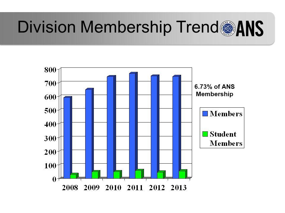 6.73% of ANS Membership Division Membership Trend