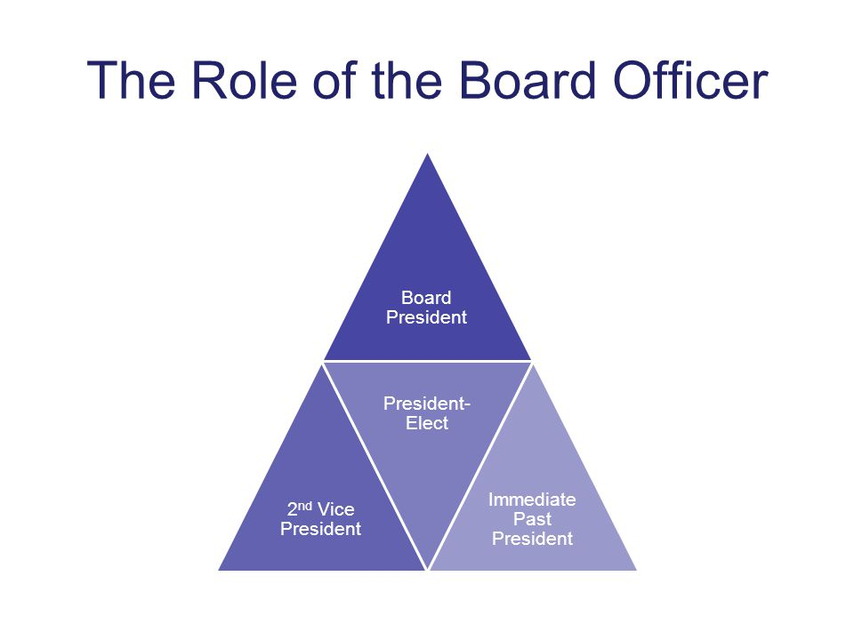 The Role of the Board Officer Board President 2 nd Vice President President- Elect Immediate Past President