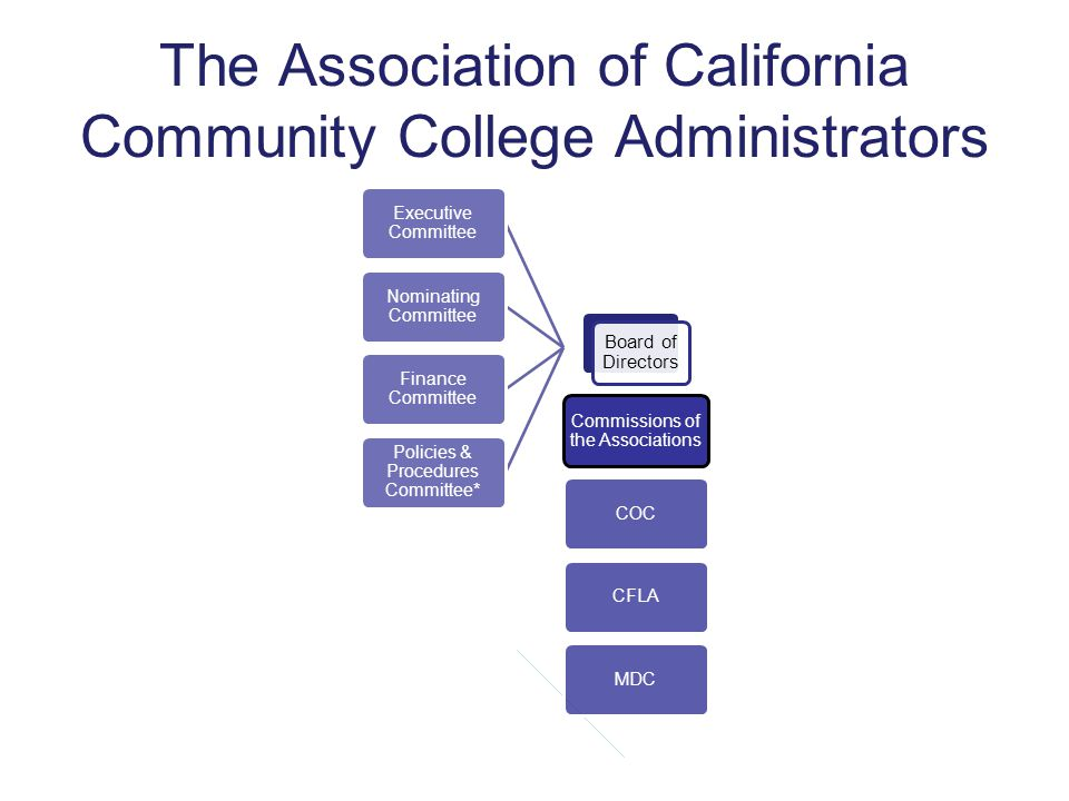 The Association of California Community College Administrators Board of Directors Executive Committee Nominating Committee Finance Committee Policies & Procedures Committee* Commissions of the Associations COC CFLA MDC