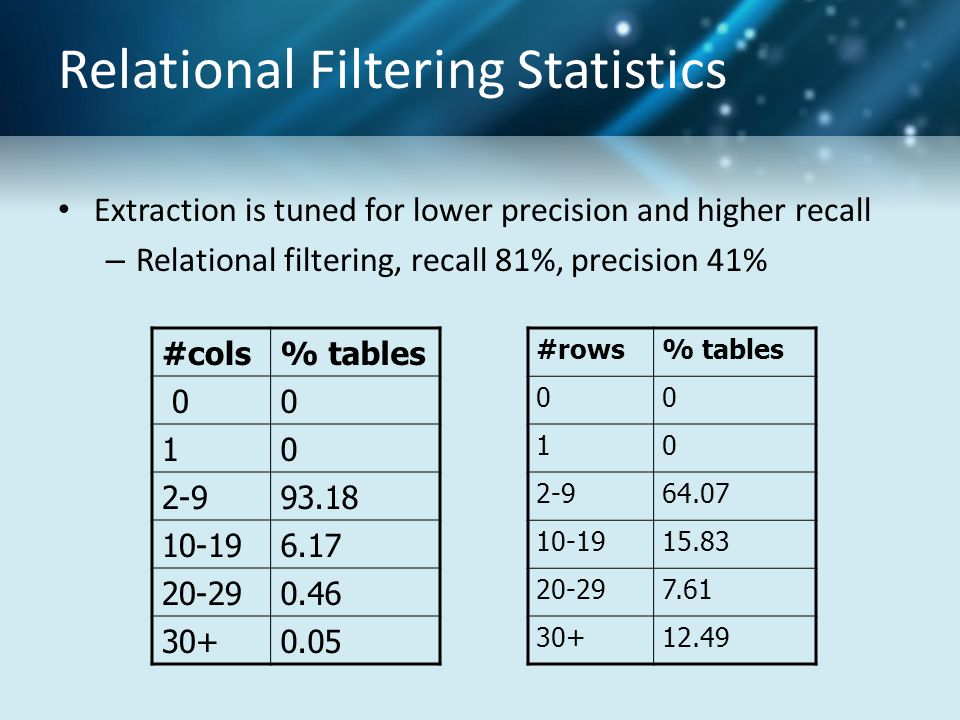Relational Filtering Statistics Extraction is tuned for lower precision and higher recall – Relational filtering, recall 81%, precision 41% #cols% tables 00 10 2-993.18 10-196.17 20-290.46 30+0.05 #rows% tables 00 10 2-964.07 10-1915.83 20-297.61 30+12.49