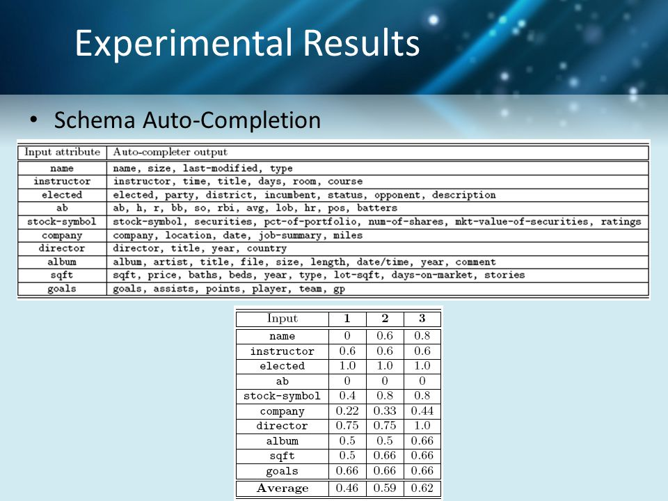 Experimental Results Schema Auto-Completion