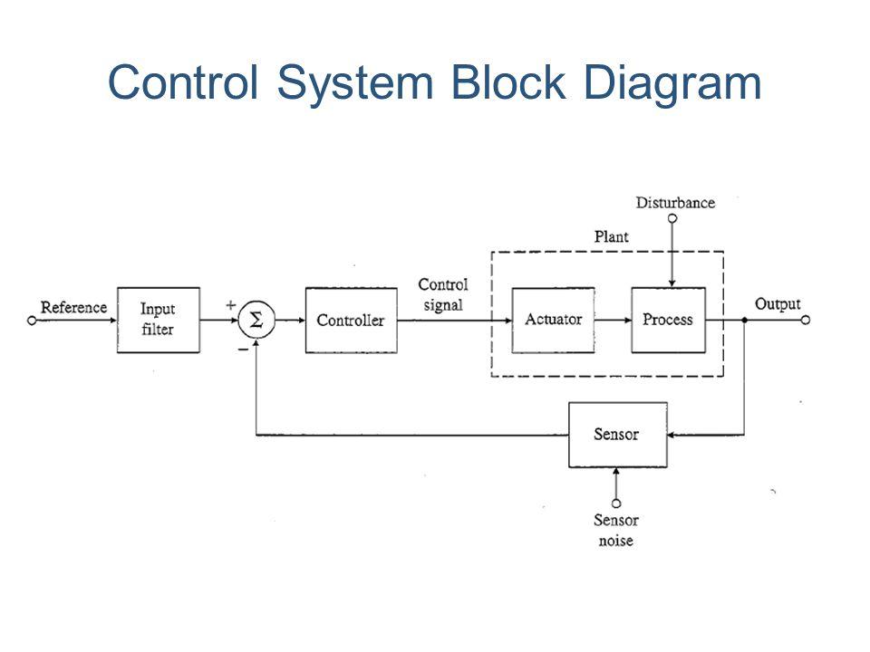 Control System Block Diagram