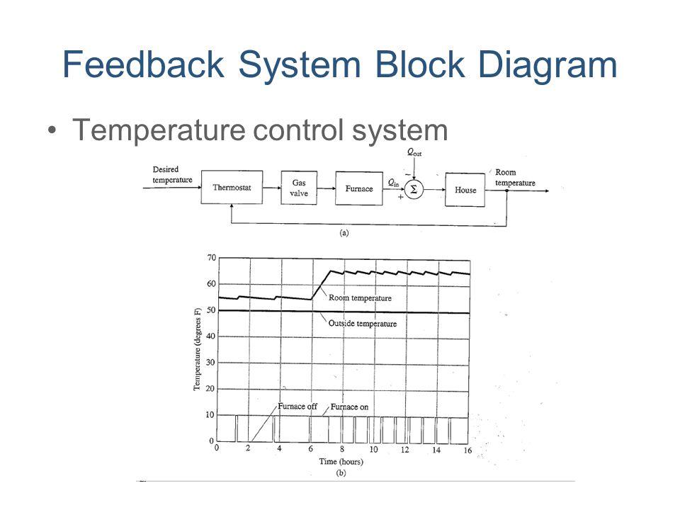 Feedback System Block Diagram Temperature control system