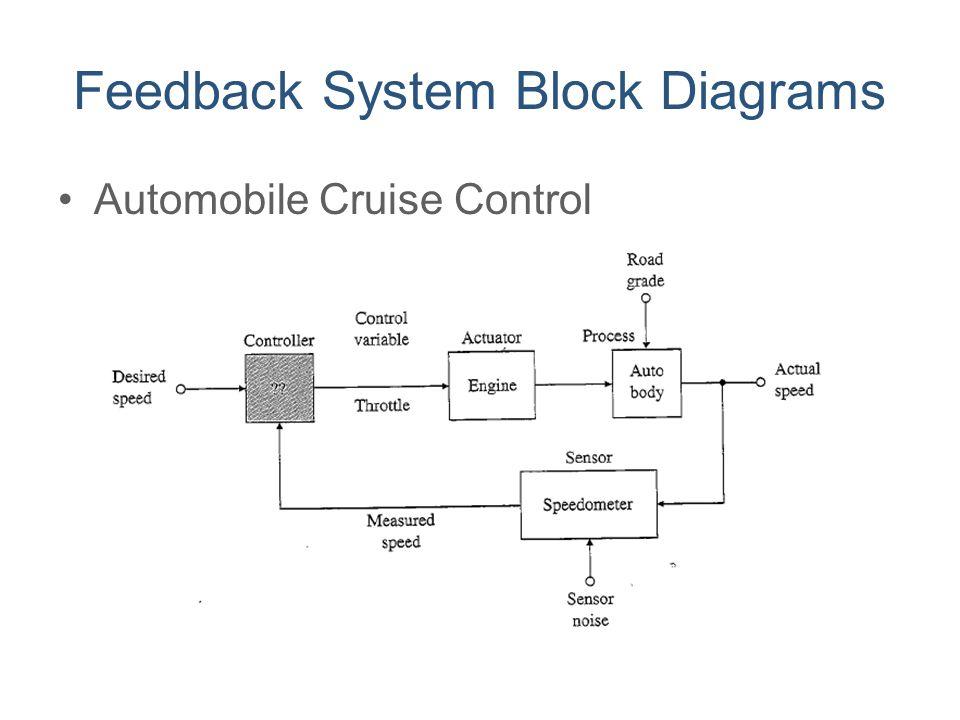 Feedback System Block Diagrams Automobile Cruise Control