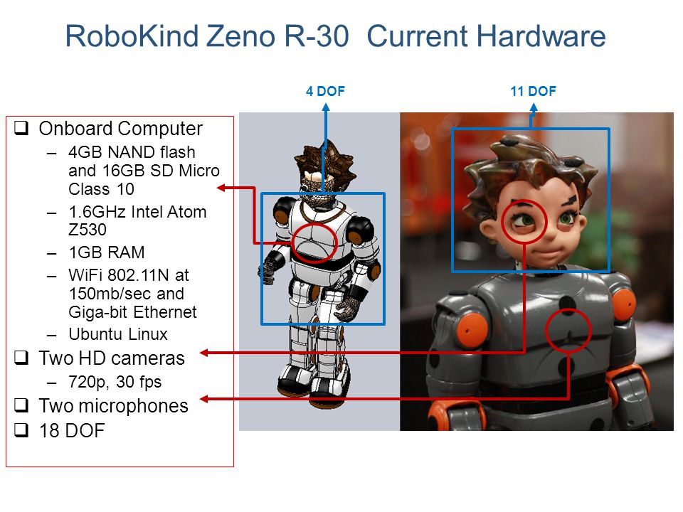 RoboKind Zeno R-30 Current Hardware  Onboard Computer –4GB NAND flash and 16GB SD Micro Class 10 –1.6GHz Intel Atom Z530 –1GB RAM –WiFi 802.11N at 15