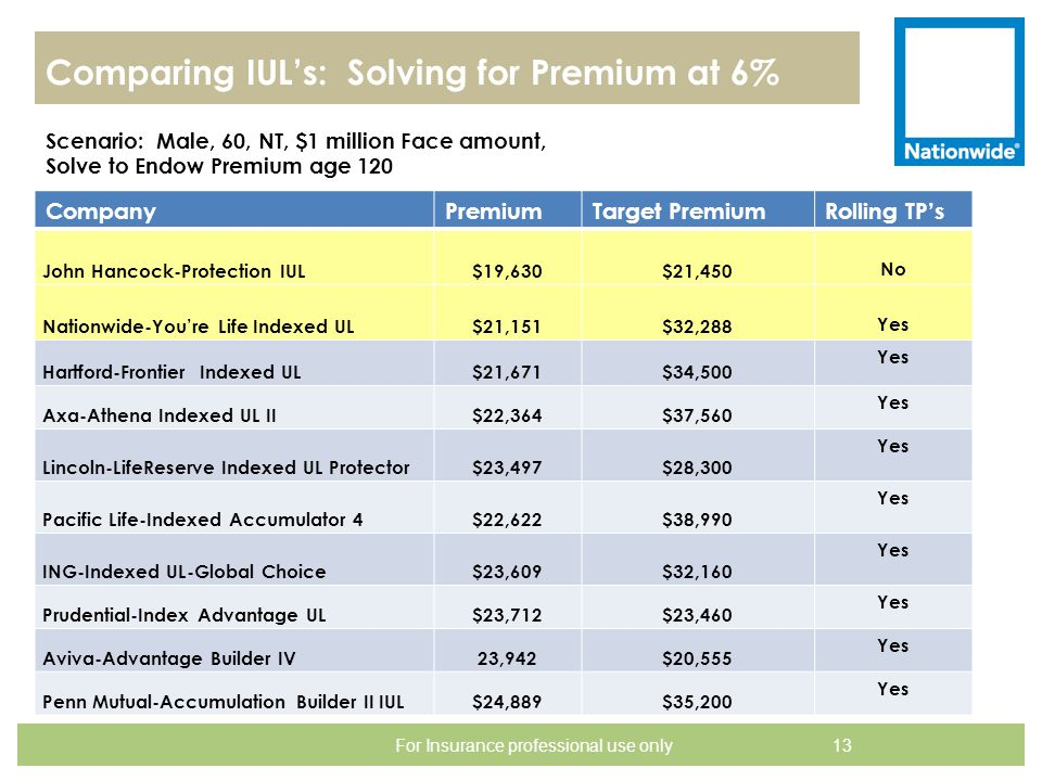 Comparing IUL's: Solving for Premium at 6% 13 For Insurance professional use only CompanyPremiumTarget PremiumRolling TP's John Hancock-Protection IUL