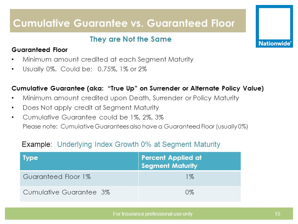 Cumulative Guarantee vs. Guaranteed Floor They are Not the Same Guaranteed Floor Minimum amount credited at each Segment Maturity Usually 0%. Could be