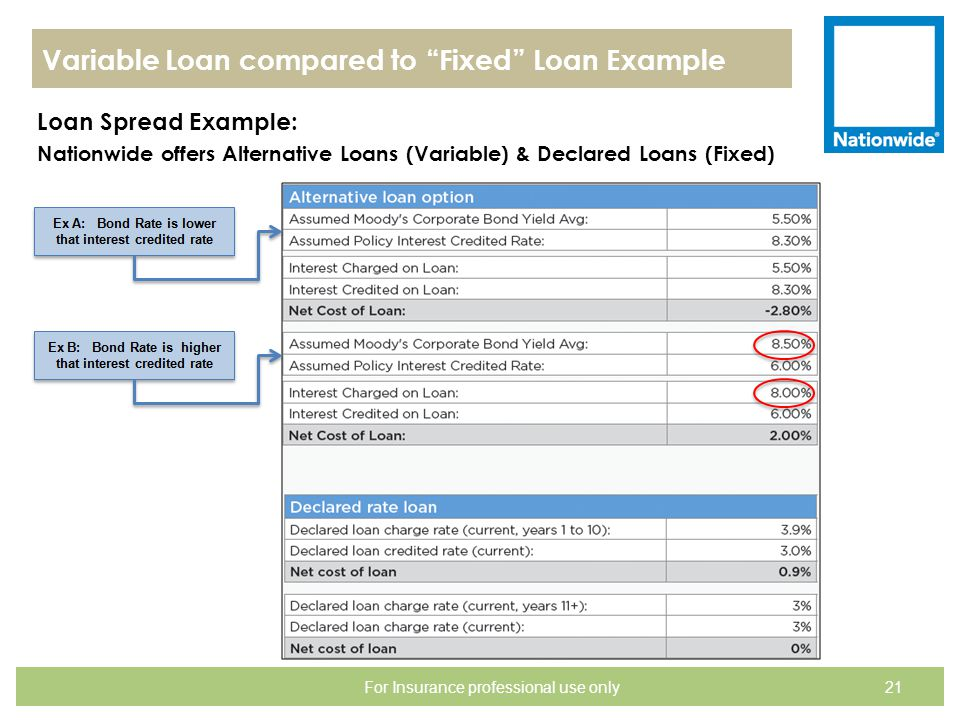 """Variable Loan compared to """"Fixed"""" Loan Example Loan Spread Example: Nationwide offers Alternative Loans (Variable) & Declared Loans (Fixed) 21For Insu"""
