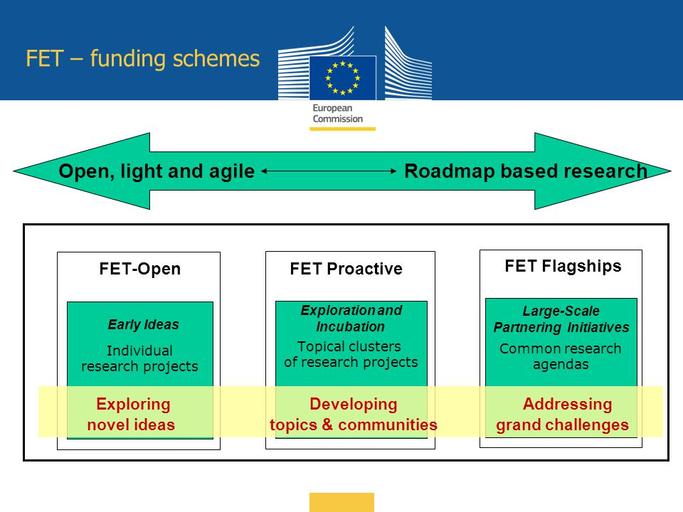 FET – funding schemes Open, light and agileRoadmap based research Individual research projects FET-Open Early Ideas Topical clusters of research proje