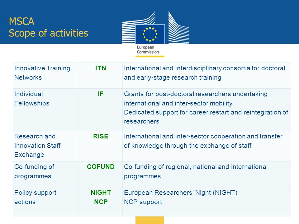 MSCA Scope of activities Innovative Training Networks ITN International and interdisciplinary consortia for doctoral and early-stage research training
