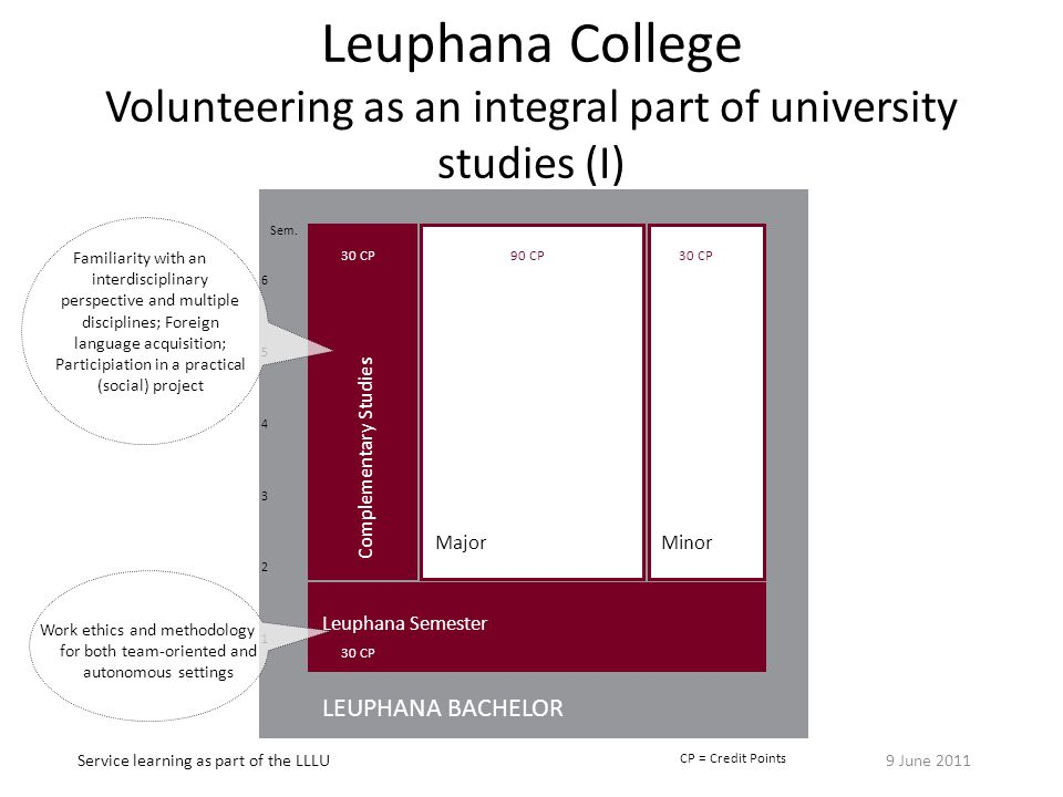 Leuphana College Volunteering as an integral part of university studies (I) LEUPHANA BACHELOR MajorMinor Leuphana Semester Complementary Studies 654321654321 90 CP Sem.