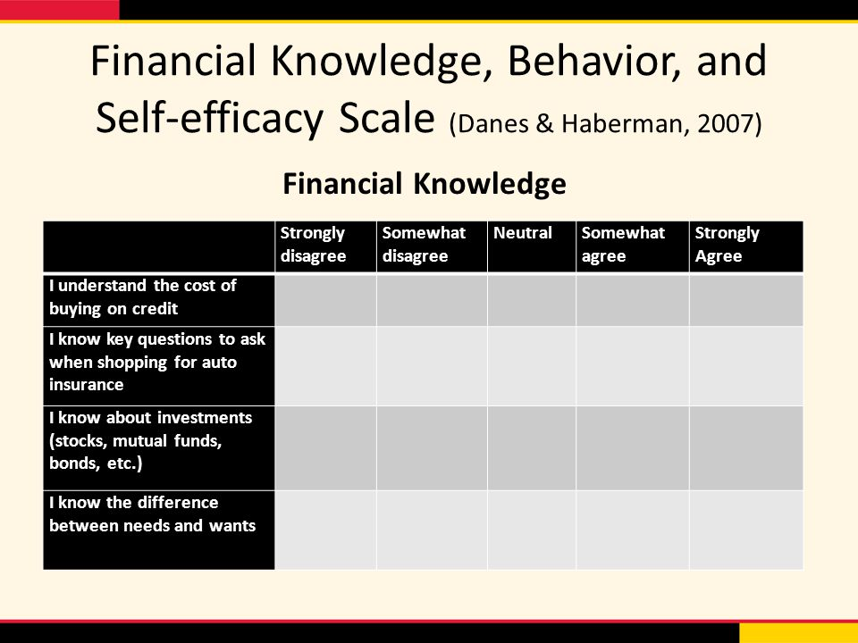 Financial Knowledge, Behavior, and Self-efficacy Scale (Danes & Haberman, 2007) Strongly disagree Somewhat disagree NeutralSomewhat agree Strongly Agree I understand the cost of buying on credit I know key questions to ask when shopping for auto insurance I know about investments (stocks, mutual funds, bonds, etc.) I know the difference between needs and wants Financial Knowledge