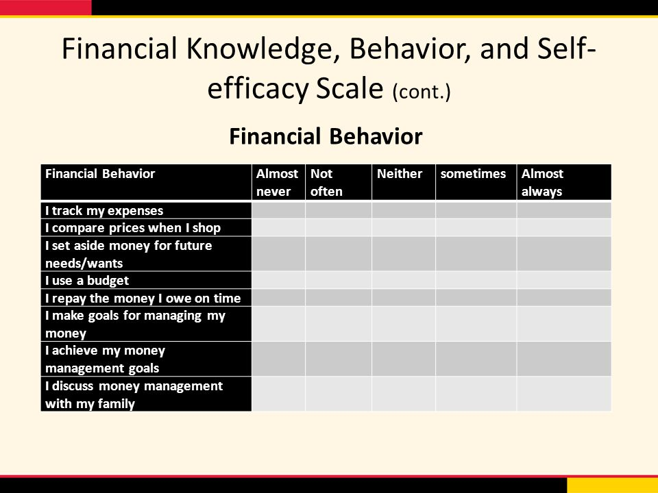 Financial Knowledge, Behavior, and Self- efficacy Scale (cont.) Financial BehaviorAlmost never Not often NeithersometimesAlmost always I track my expenses I compare prices when I shop I set aside money for future needs/wants I use a budget I repay the money I owe on time I make goals for managing my money I achieve my money management goals I discuss money management with my family Financial Behavior
