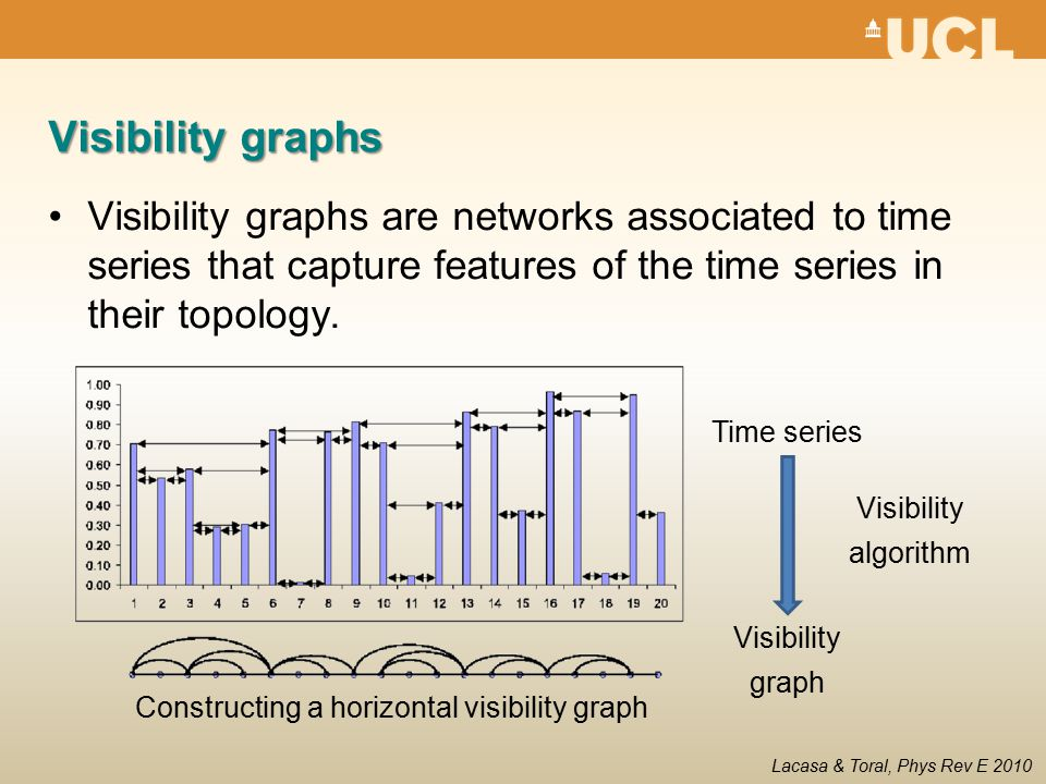 Visibility graphs Visibility graphs are networks associated to time series that capture features of the time series in their topology.