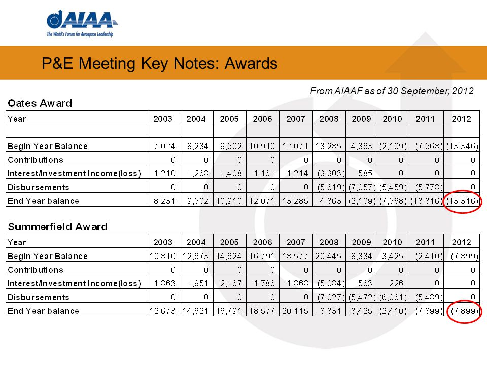 P&E Meeting Key Notes: Awards From AIAAF as of 30 September, 2012