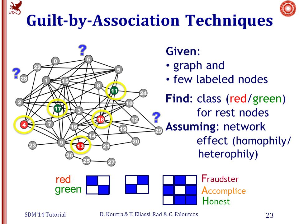 SDM'14 Tutorial D. Koutra & T. Eliassi-Rad & C. Faloutsos Guilt-by-Association Techniques 23 Given: graph and few labeled nodes Find: class (red/green