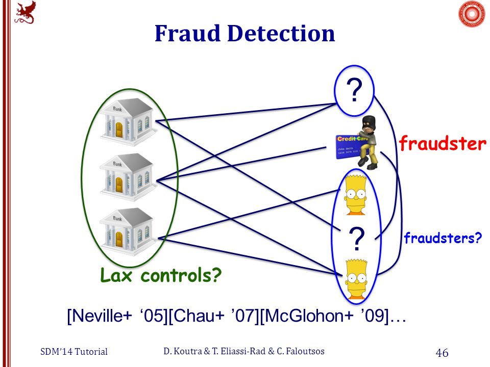 SDM'14 Tutorial D.Koutra & T. Eliassi-Rad & C. Faloutsos Fraud Detection 46 Lax controls.