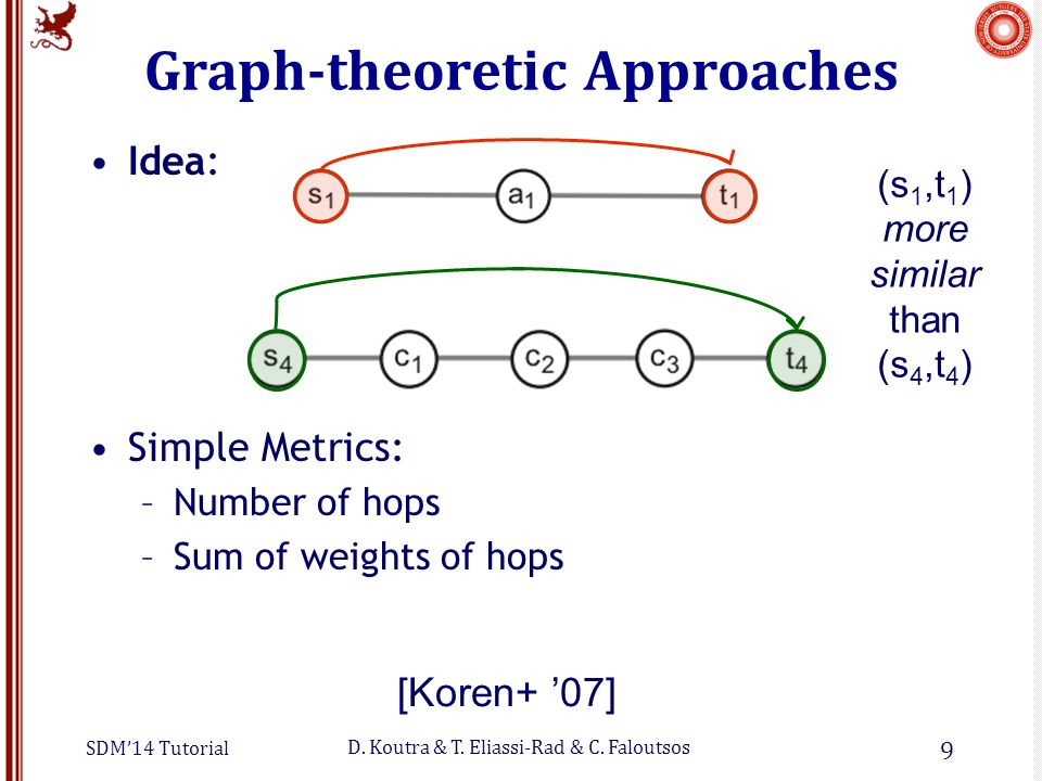 SDM'14 Tutorial D. Koutra & T. Eliassi-Rad & C. Faloutsos Graph-theoretic Approaches Idea: Simple Metrics: –Number of hops –Sum of weights of hops 9 (