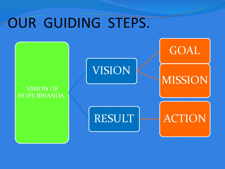 OUR GUIDING STEPS. VISION OF HOPE RWANDA. VISIONGOAL MISSION RESULT ACTION