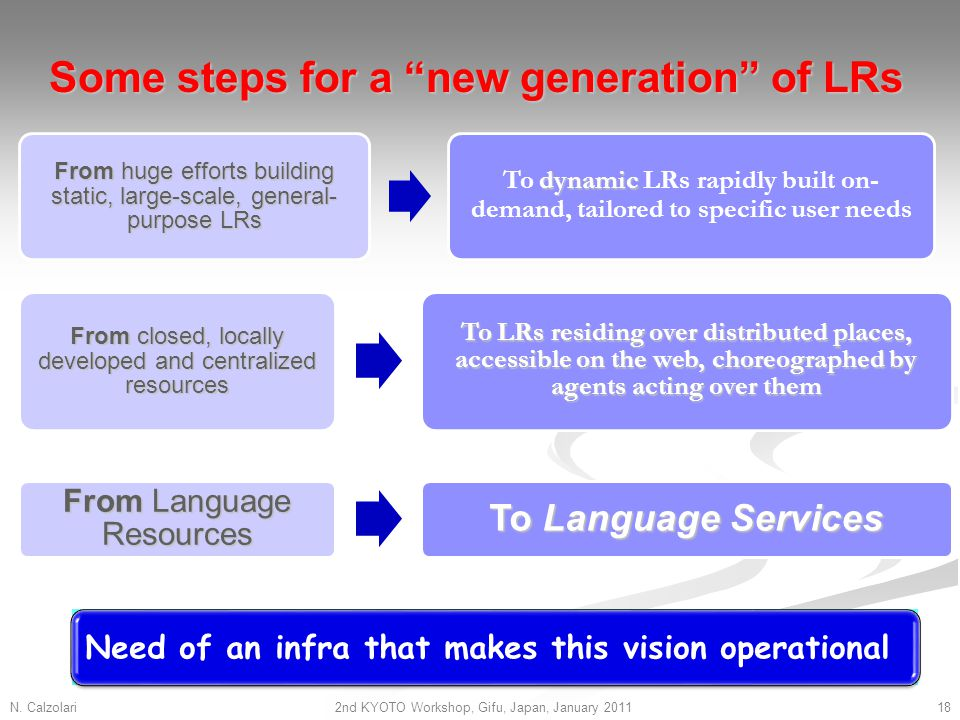 Some steps for a new generation of LRs N.