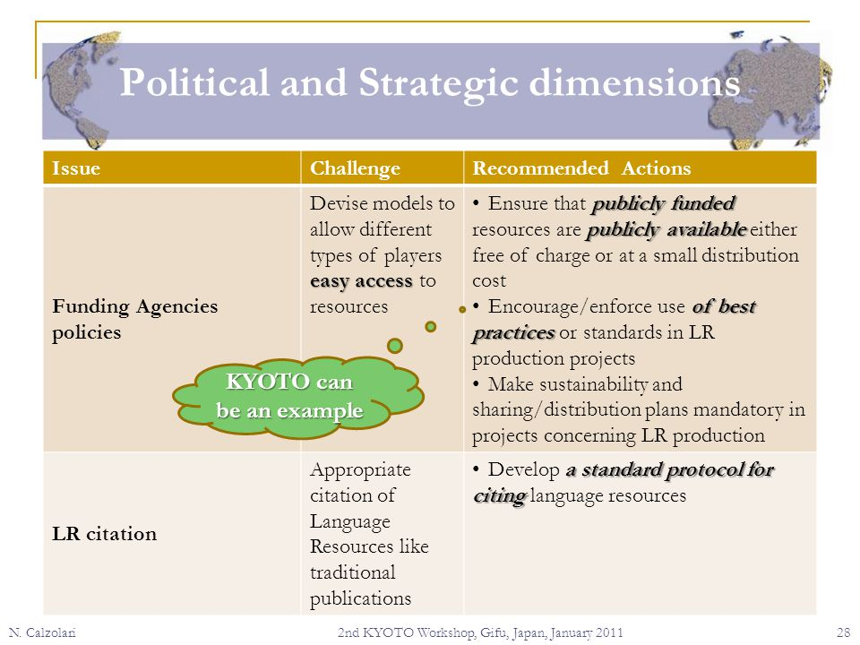 Political and Strategic dimensions N.