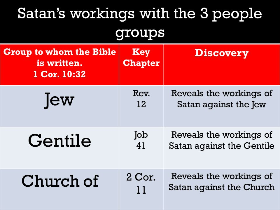 Satan's workings with the 3 people groups Group to whom the Bible is written.