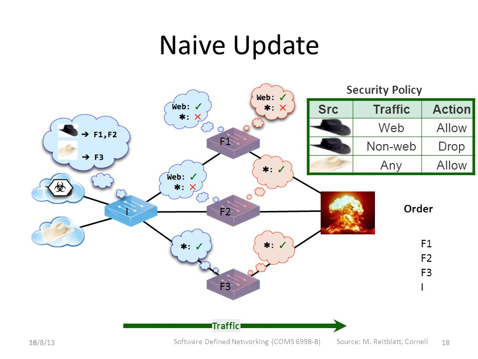 18 Security Policy SrcTrafficAction WebAllow Non-webDrop AnyAllow Naive Update Traffic F1 F2 F3 I F1 F2 F3 I Order 10/8/13 Software Defined Networking (COMS 6998-8)Source: M.