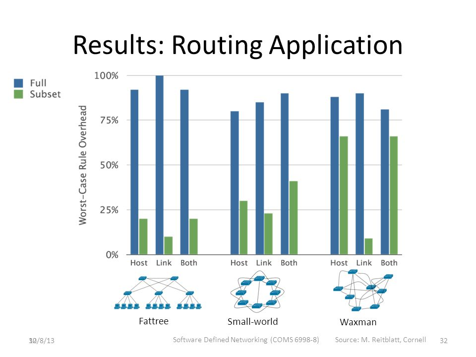 32 Results: Routing Application Fattree Small-world Waxman 10/8/13 Software Defined Networking (COMS 6998-8)Source: M.
