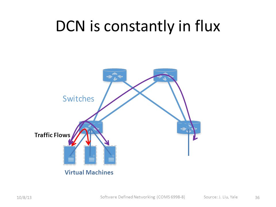 DCN is constantly in flux Virtual Machines Traffic Flows 3610/8/13 Software Defined Networking (COMS 6998-8)Source: J.