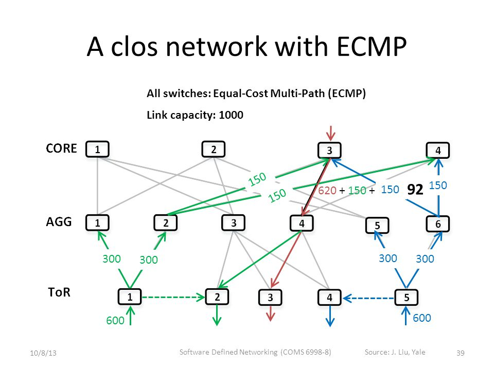 A clos network with ECMP 300 Link capacity: 1000 300 150 = 920 620+ 150 300 600 39 150 All switches: Equal-Cost Multi-Path (ECMP) 10/8/13 Software Defined Networking (COMS 6998-8)Source: J.