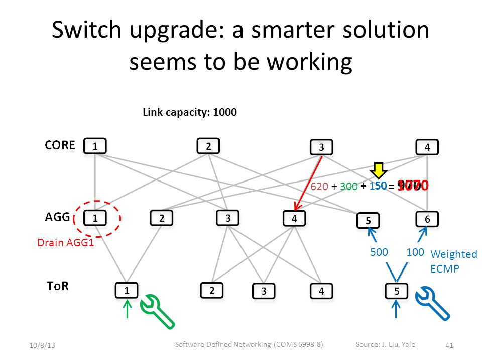 Switch upgrade: a smarter solution seems to be working Link capacity: 1000 Drain AGG1 100 500 + 50 = 970 620+ 300 + 150 = 1070 41 Weighted ECMP 10/8/13 Software Defined Networking (COMS 6998-8)Source: J.