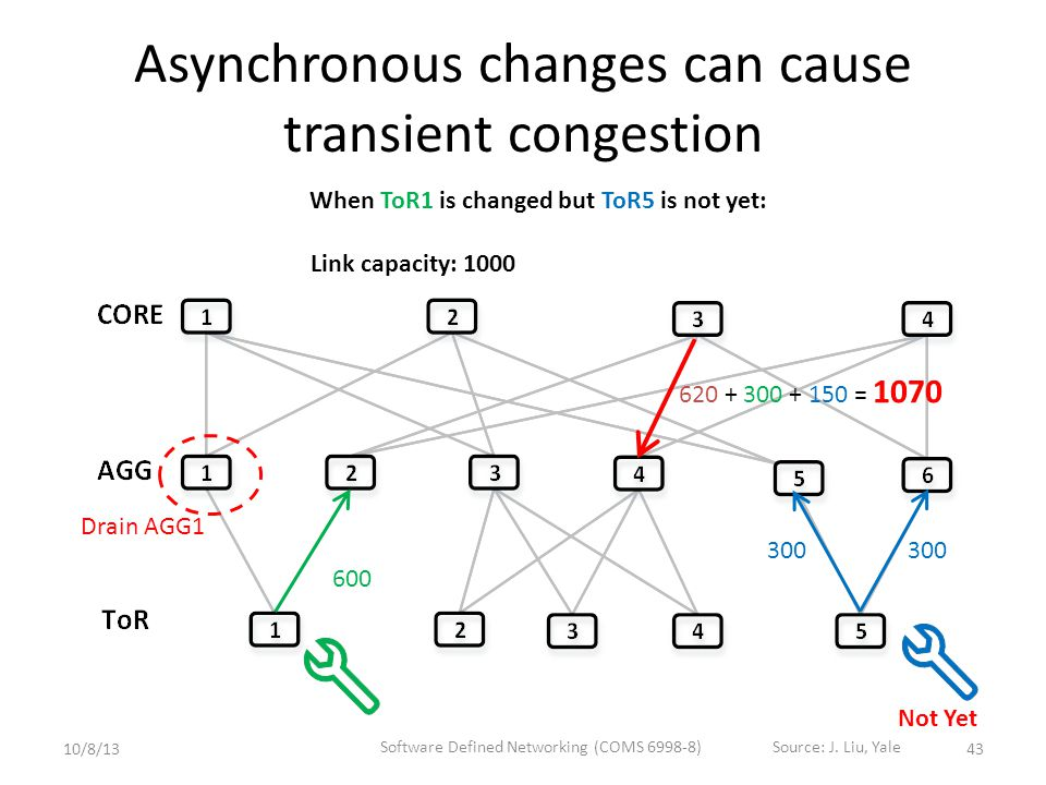 Asynchronous changes can cause transient congestion 600 300 Drain AGG1 Link capacity: 1000 620 + 300 + 150 = 1070 Not Yet When ToR1 is changed but ToR5 is not yet: 4310/8/13 Software Defined Networking (COMS 6998-8)Source: J.