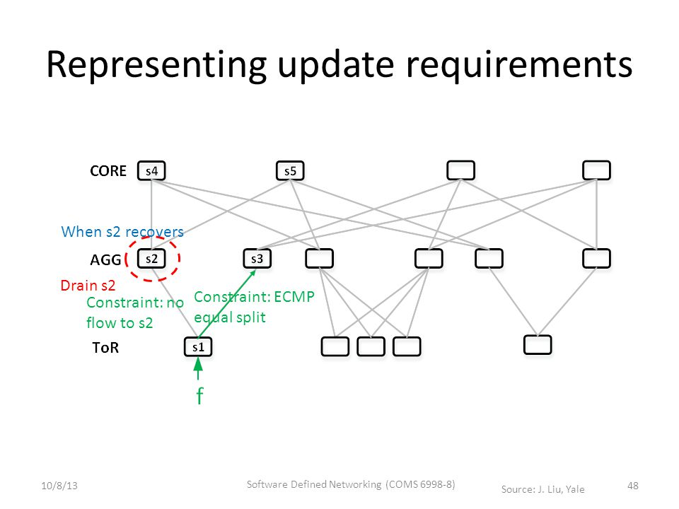 Representing update requirements Drain s2 When s2 recovers 48 Constraint: no flow to s2 Constraint: ECMP equal split 10/8/13 Software Defined Networking (COMS 6998-8) Source: J.