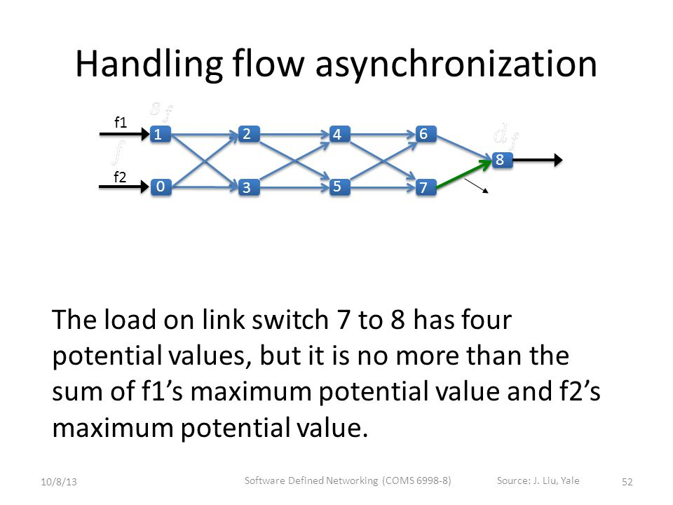 Handling flow asynchronization The load on link switch 7 to 8 has four potential values, but it is no more than the sum of f1's maximum potential value and f2's maximum potential value.