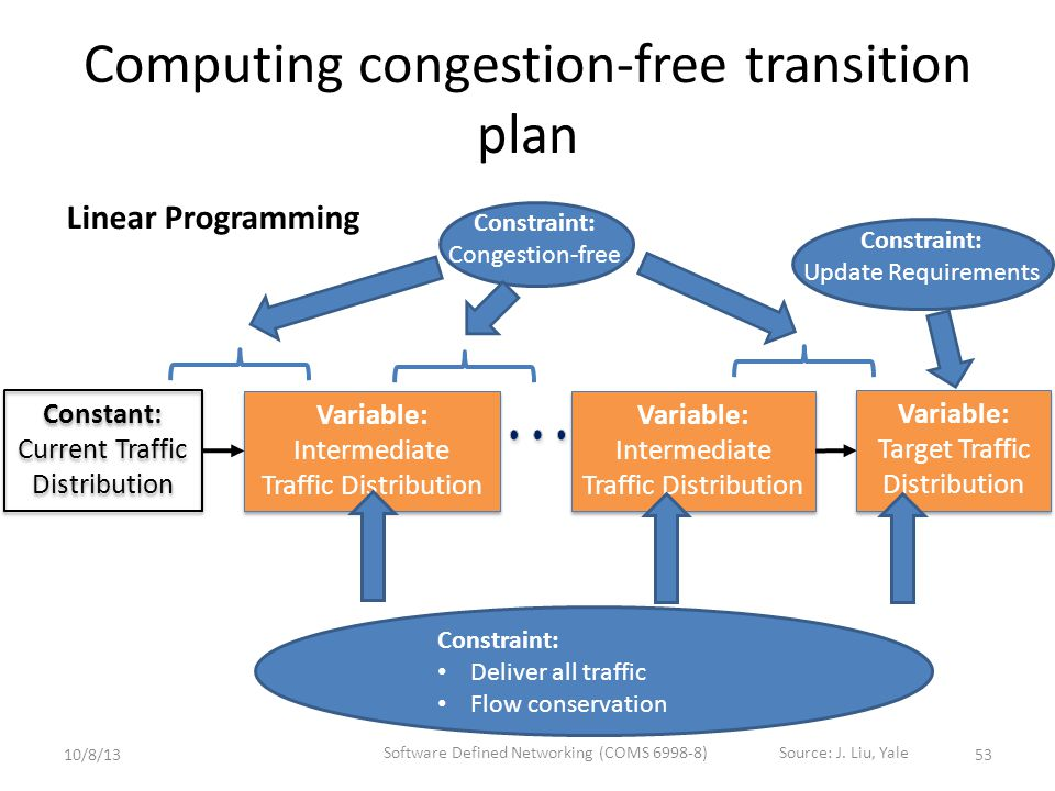 Computing congestion-free transition plan Constant: Current Traffic Distribution Constant: Current Traffic Distribution Variable: Target Traffic Distribution Variable: Target Traffic Distribution Variable: Intermediate Traffic Distribution Variable: Intermediate Traffic Distribution Constraint: Congestion-free Constraint: Update Requirements Constraint: Deliver all traffic Flow conservation Variable: Intermediate Traffic Distribution Variable: Intermediate Traffic Distribution Linear Programming 5310/8/13 Software Defined Networking (COMS 6998-8)Source: J.