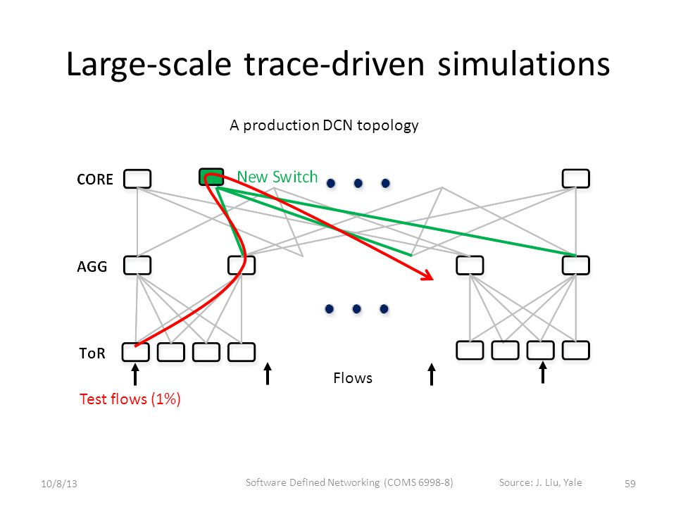 Large-scale trace-driven simulations A production DCN topology Test flows (1%) Flows 5910/8/13 Software Defined Networking (COMS 6998-8)Source: J.