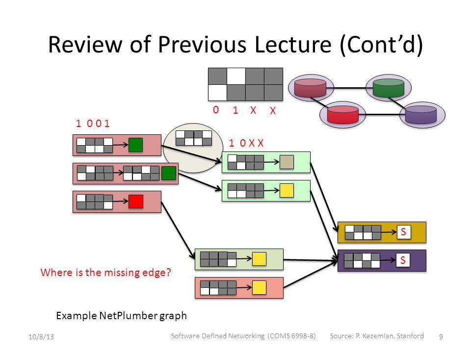 Review of Previous Lecture (Cont'd) 9 S S S S 0 1 X X 10/8/13 Software Defined Networking (COMS 6998-8)Source: P.