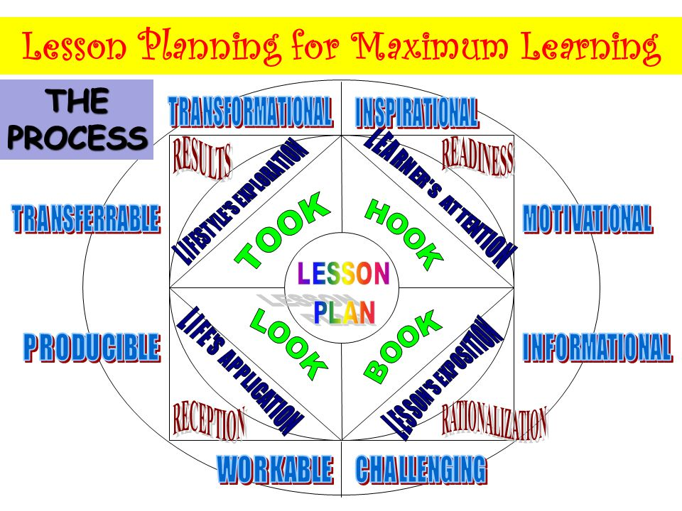 THE PROCESS Lesson Planning for Maximum Learning