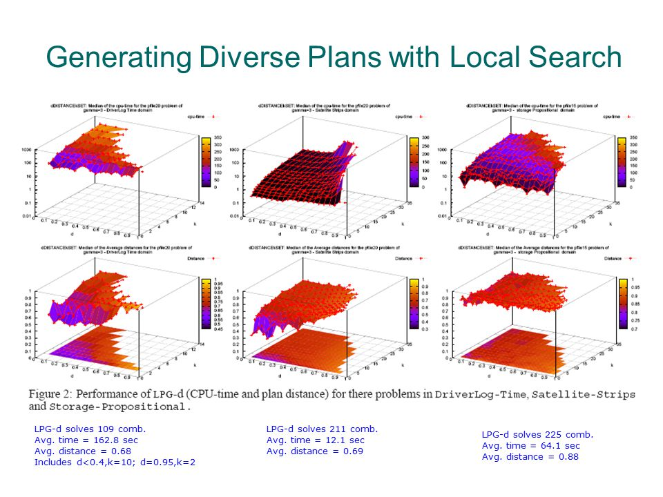 Generating Diverse Plans with Local Search LPG-d solves 109 comb. Avg. time = 162.8 sec Avg. distance = 0.68 Includes d<0.4,k=10; d=0.95,k=2 LPG-d sol