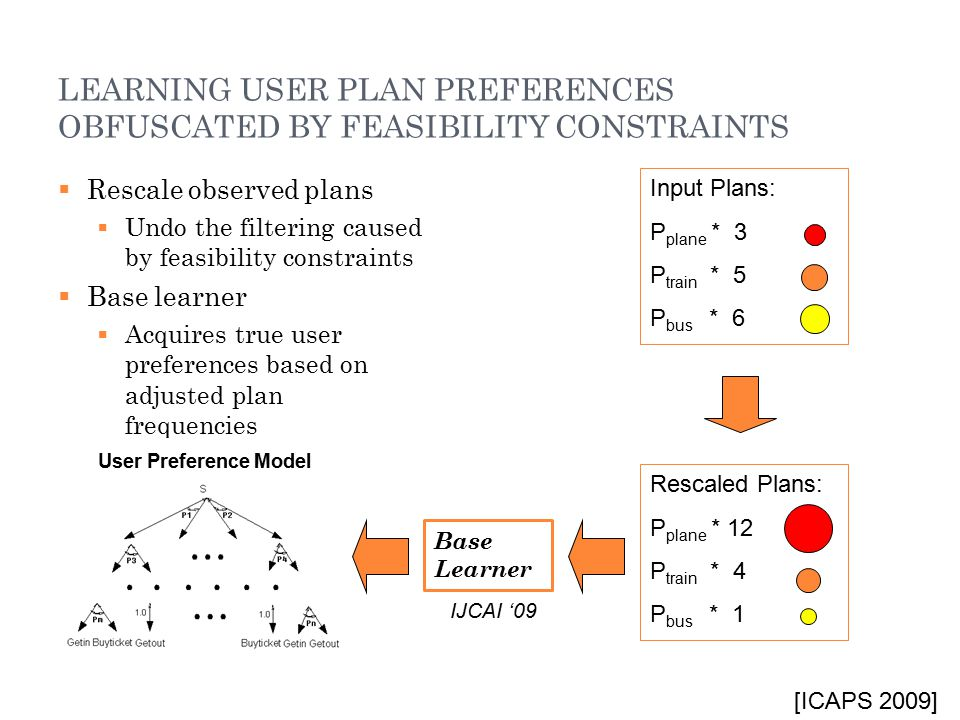 LEARNING USER PLAN PREFERENCES OBFUSCATED BY FEASIBILITY CONSTRAINTS  Rescale observed plans  Undo the filtering caused by feasibility constraints 