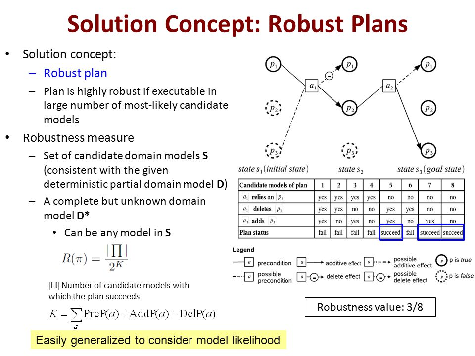 Solution Concept: Robust Plans Solution concept: – Robust plan – Plan is highly robust if executable in large number of most-likely candidate models R